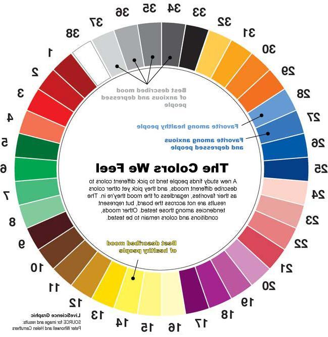 bedroom color depression Different Colors Describe Happiness vs. Depression | Design design  668 X 650